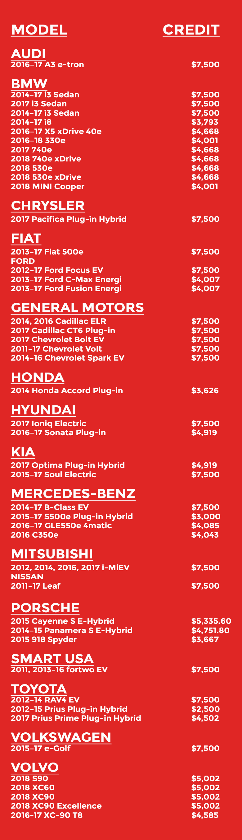 EV Model Incentive List for Auto Dealerships